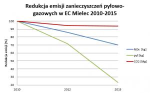 zan_pyl_gaz_2010-2015